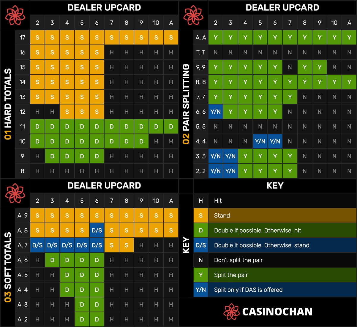A helpful Blackjack strategy chart that you can use when betting.