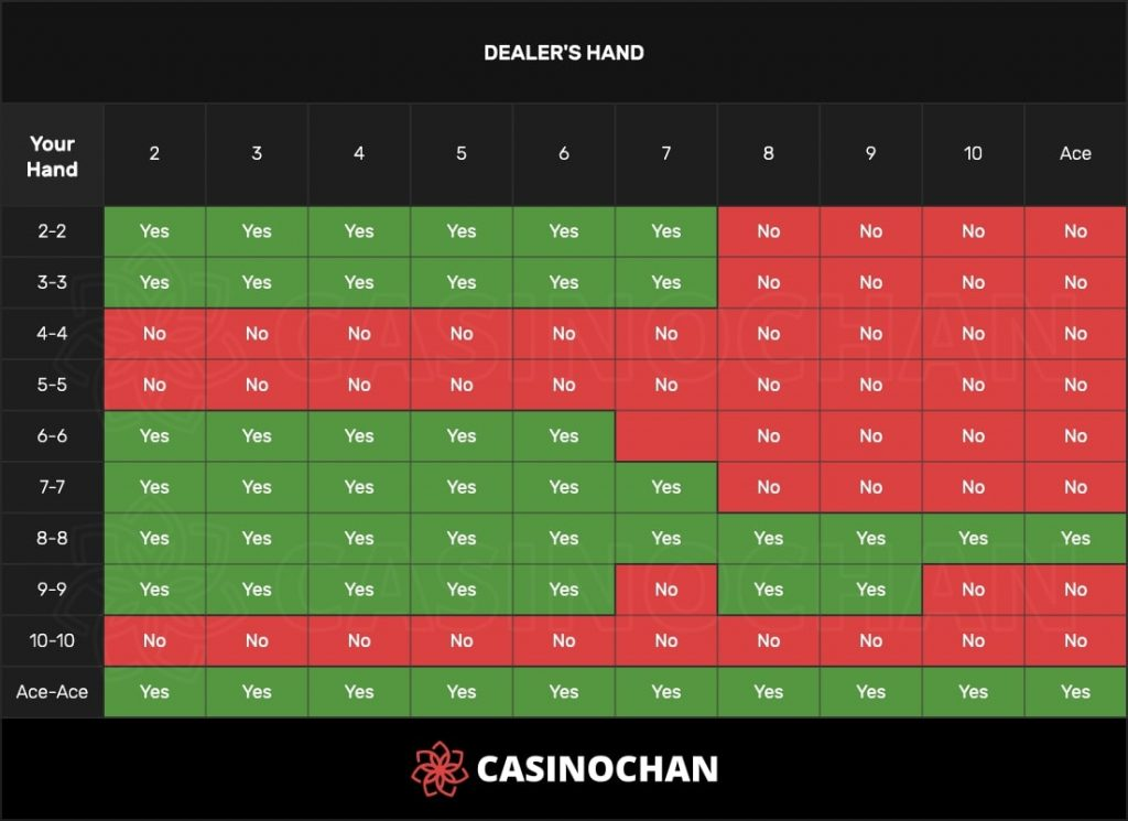 Blackjack splitting chart, showing when to split in blackjack, can be used as a cheat sheet.