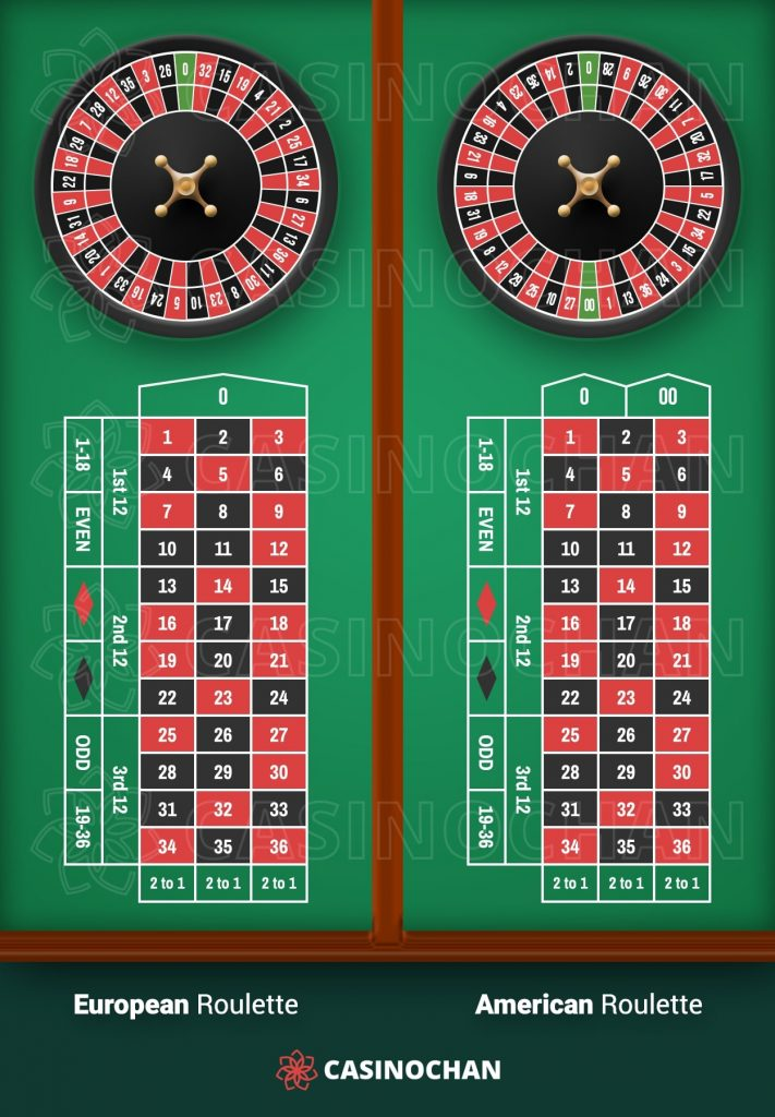 Comparison of the European and American Roulette wheels and table layouts.