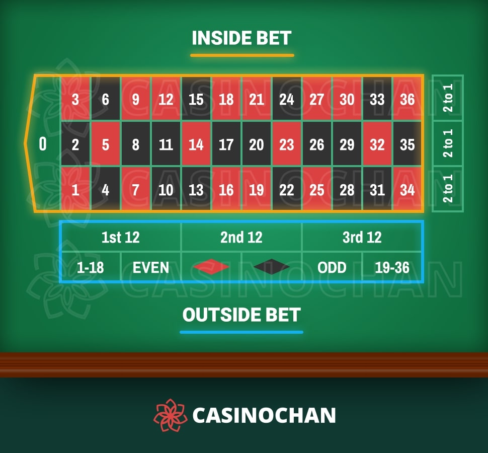 European Roulette table layout with highlighted fields for inside and outside bets.