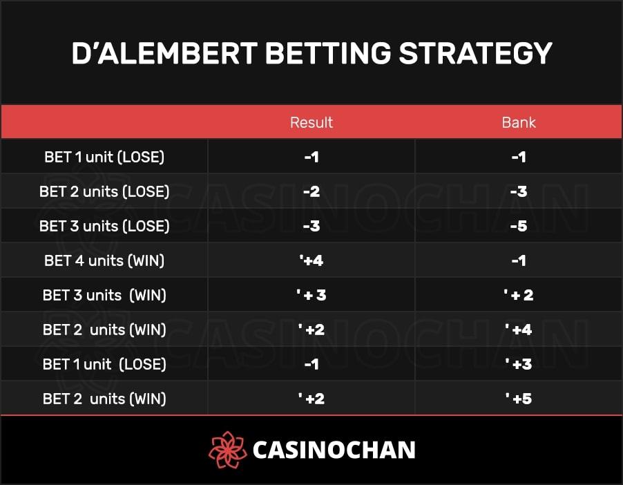 D'alembert Roulette Betting Strategy Table on CasinoChan