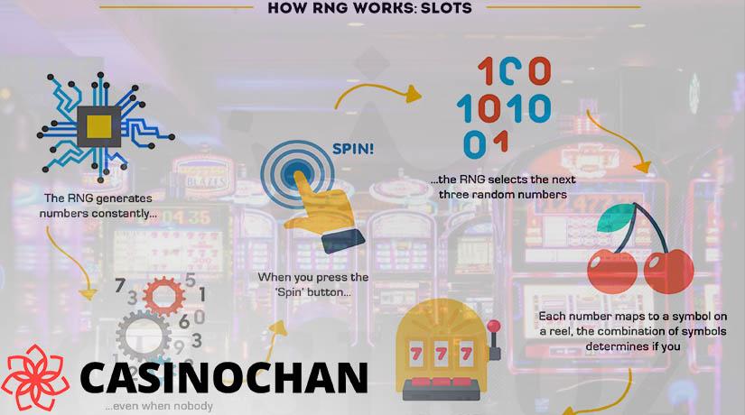 Infografis Cara RNG berfungsi