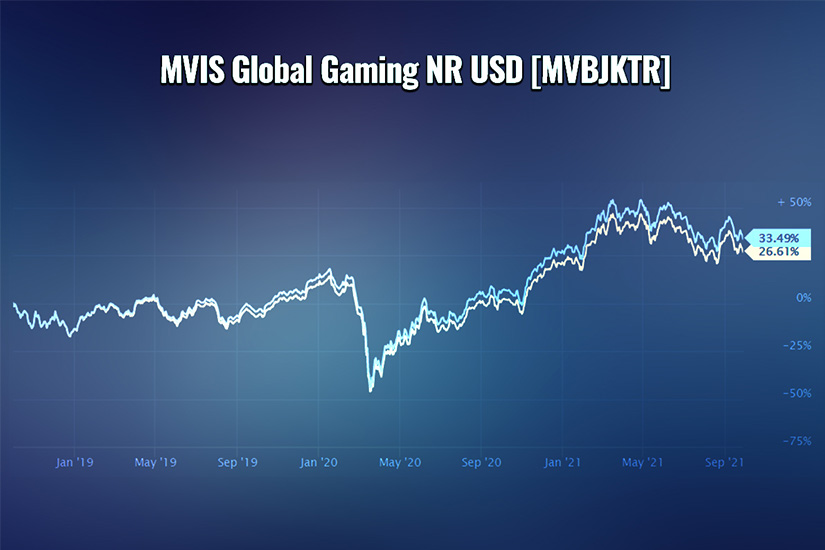 Tren saham MVIS Global Gaming