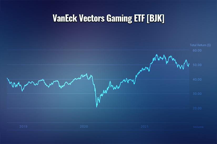 Tren saham VanEck Vectors Gaming